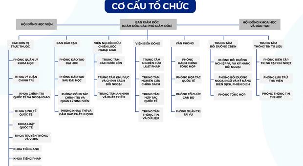 Cơ cấu tổ chức Học viện Ngoại giao